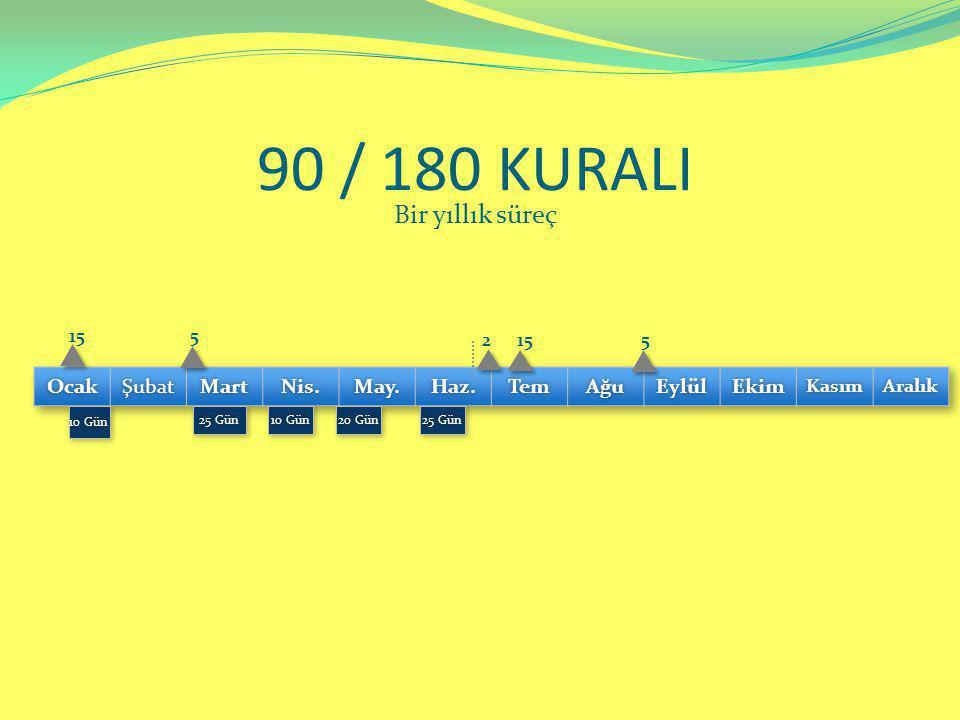 90 / 180 KURALI Bir yıllık süreç Ocak Şubat Mart Nis. May. Haz. Tem