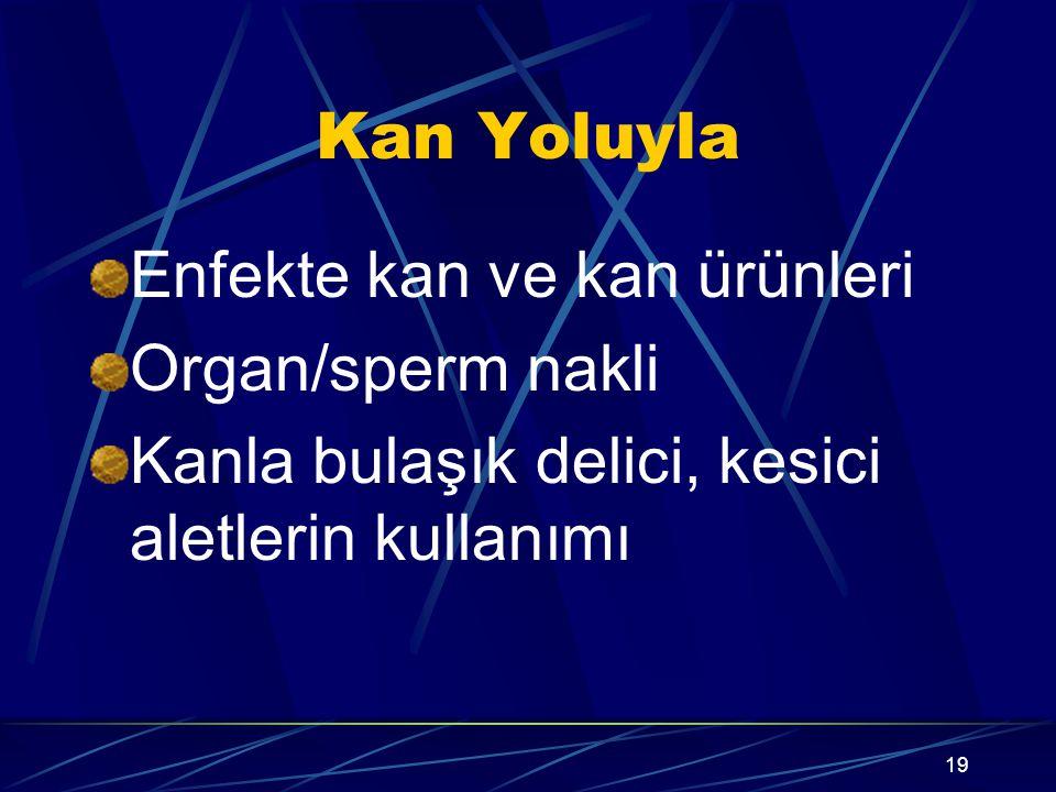 Kan Yoluyla Enfekte kan ve kan ürünleri. Organ/sperm nakli.