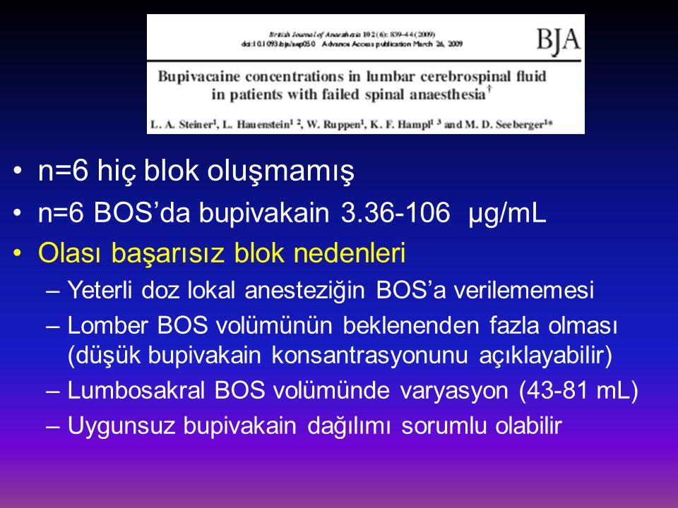 n=6 hiç blok oluşmamış n=6 BOS'da bupivakain 3.36-106 µg/mL