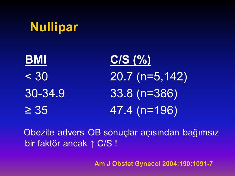 Nullipar BMI C/S (%) < 30 20.7 (n=5,142) 30-34.9 33.8 (n=386)