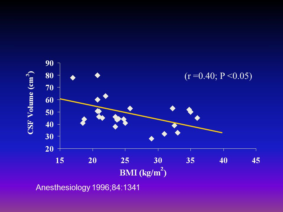 (r =0.40; P <0.05) Anesthesiology 1996;84:1341