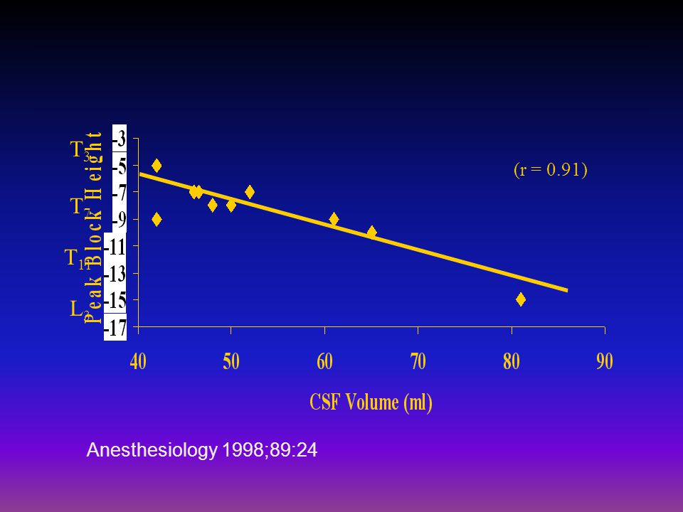 T3 (r = 0.91) T7 T11 L3 Anesthesiology 1998;89:24