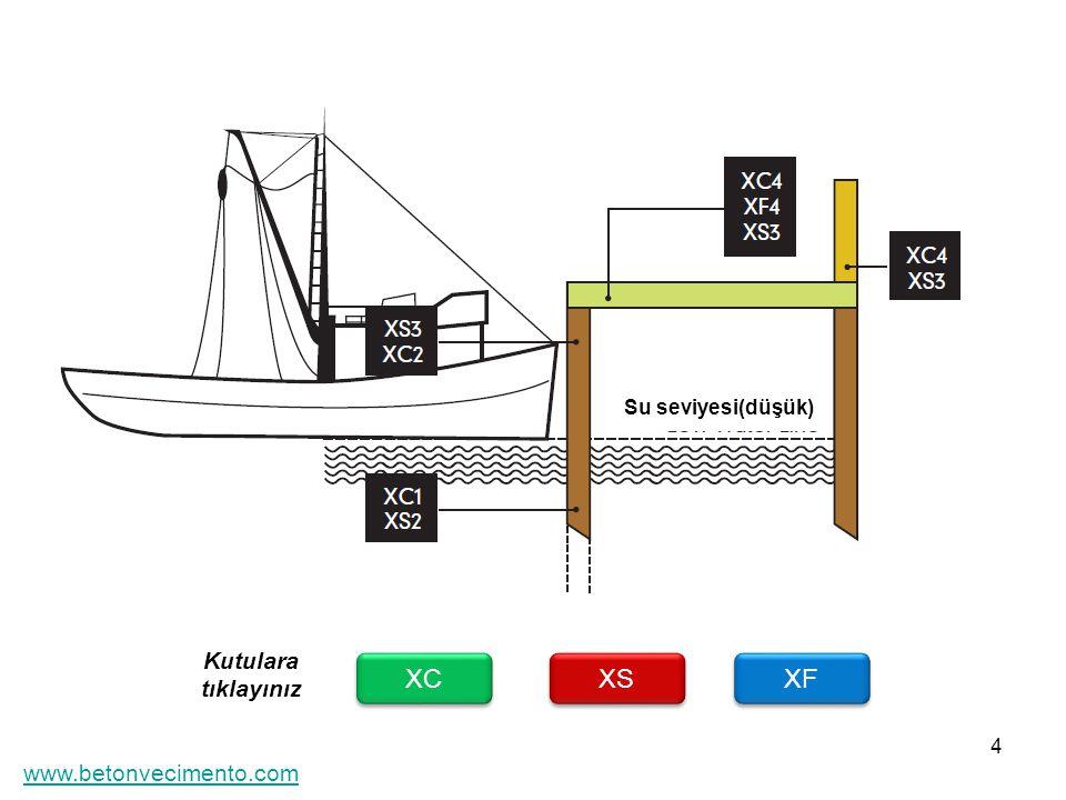 Su seviyesi(düşük) Kutulara tıklayınız XC XS XF www.betonvecimento.com