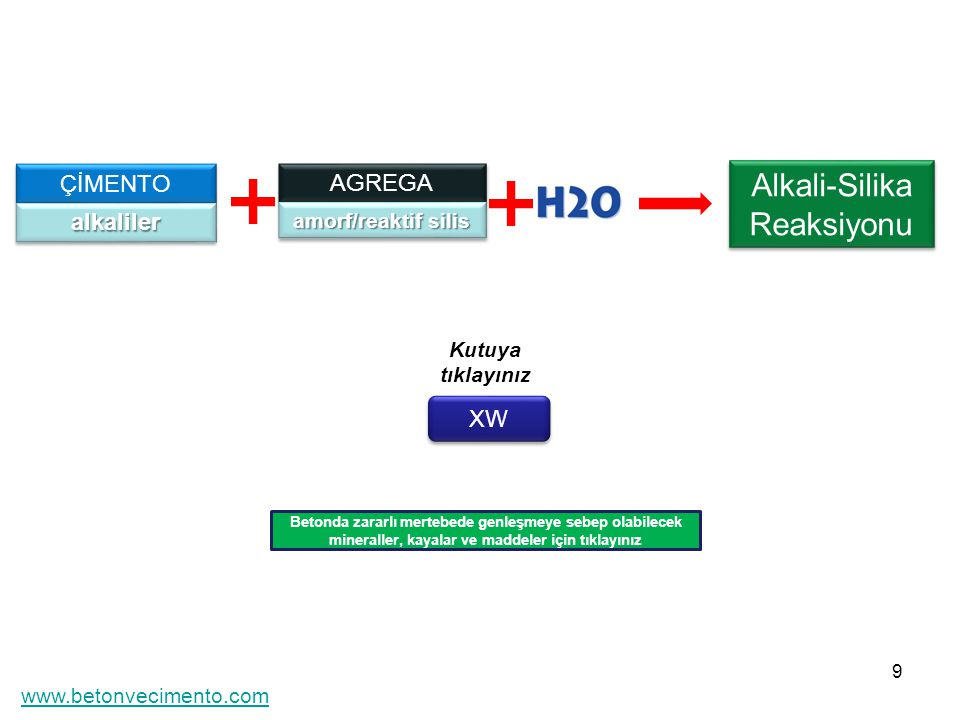 Alkali-Silika Reaksiyonu