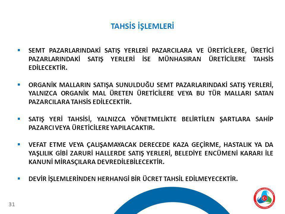 TAHSİS İŞLEMLERİ