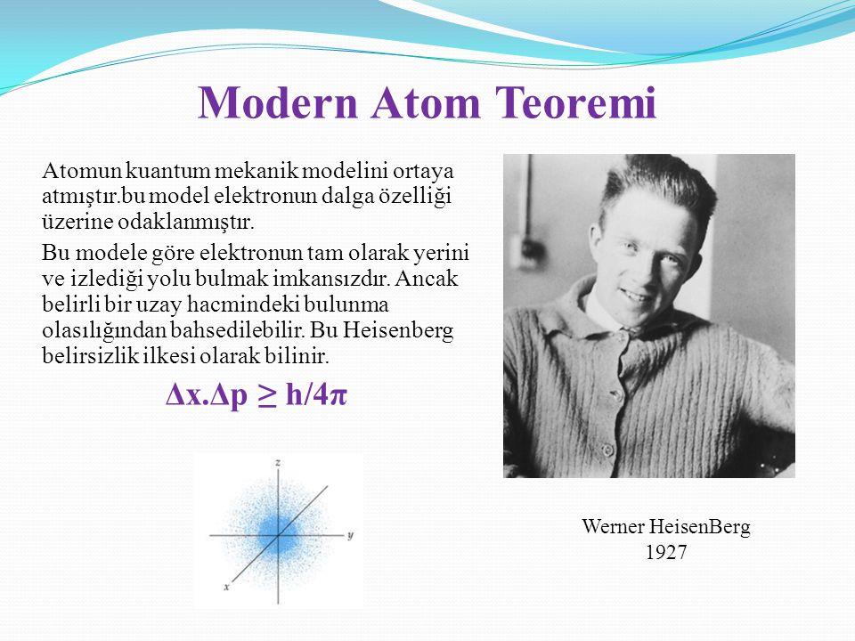 Modern Atom Teoremi Δx.Δp ≥ h/4π