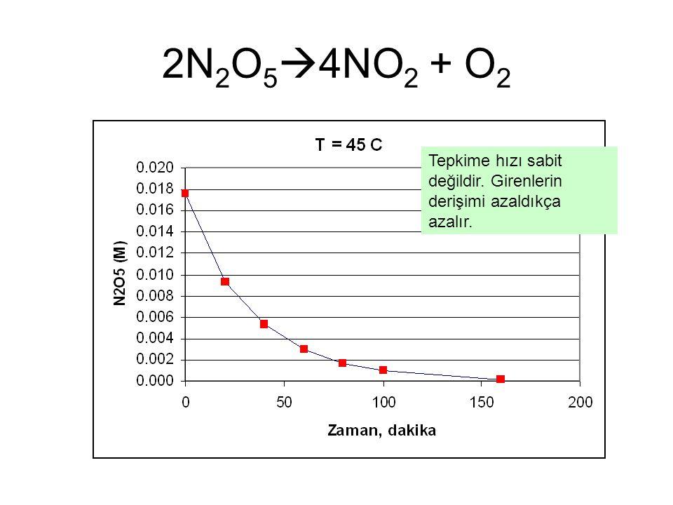 2N2O54NO2 + O2 Tepkime hızı sabit değildir. Girenlerin derişimi azaldıkça azalır.