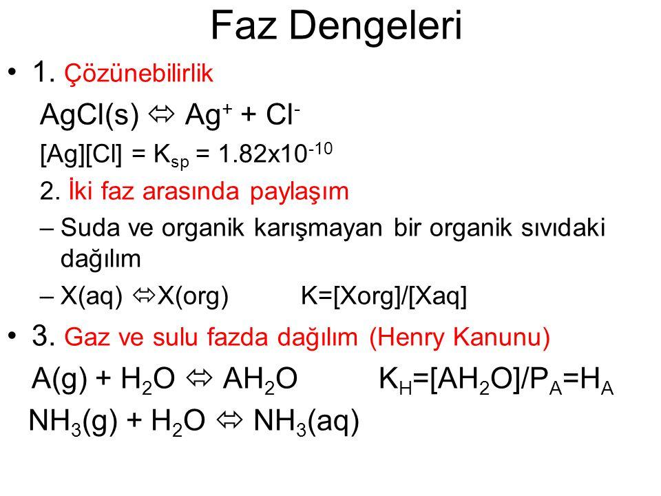 Faz Dengeleri 1. Çözünebilirlik AgCl(s)  Ag+ + Cl-