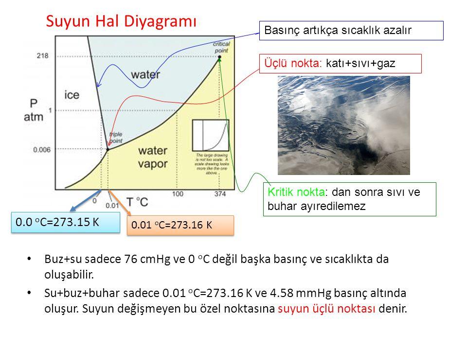 Suyun Hal Diyagramı 0.0 oC=273.15 K