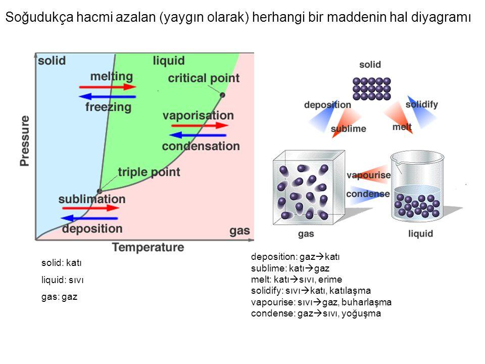 Soğudukça hacmi azalan (yaygın olarak) herhangi bir maddenin hal diyagramı