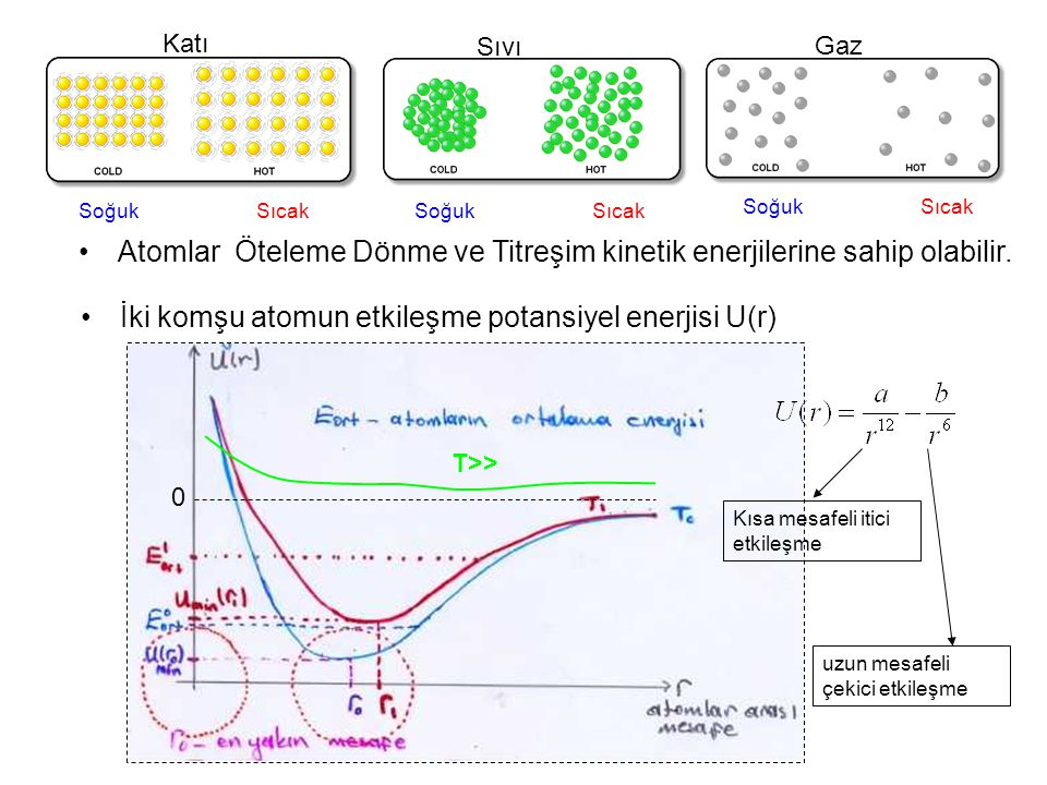 Atomlar Öteleme Dönme ve Titreşim kinetik enerjilerine sahip olabilir.