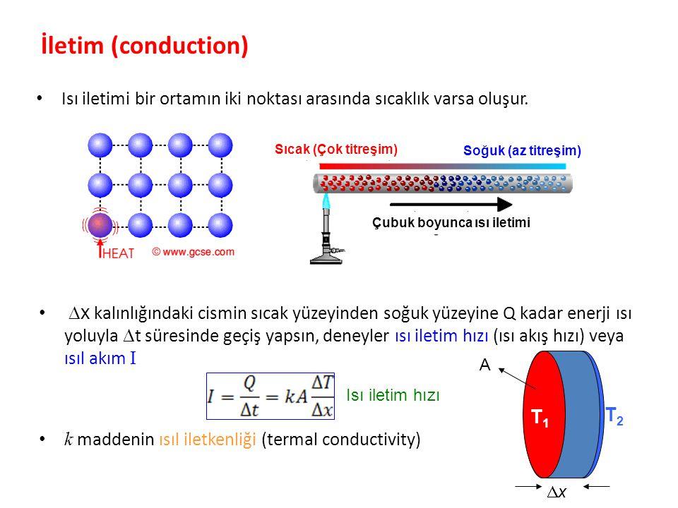 İletim (conduction) Isı iletimi bir ortamın iki noktası arasında sıcaklık varsa oluşur. Sıcak (Çok titreşim)