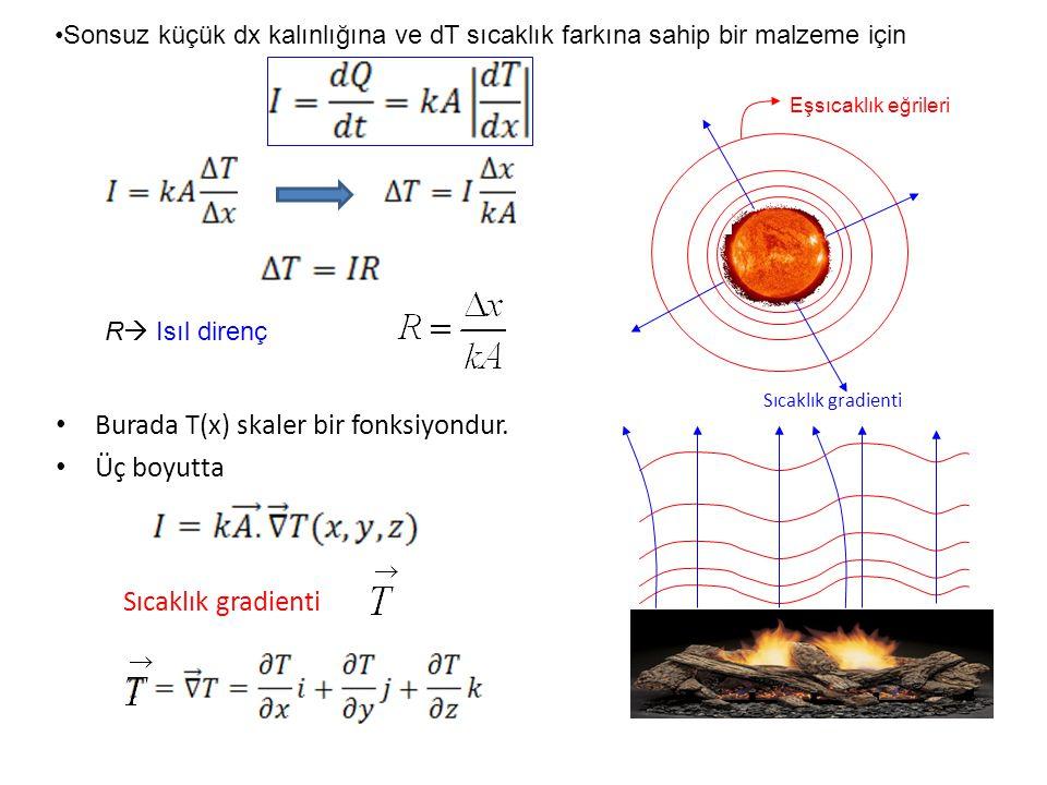 Burada T(x) skaler bir fonksiyondur. Üç boyutta