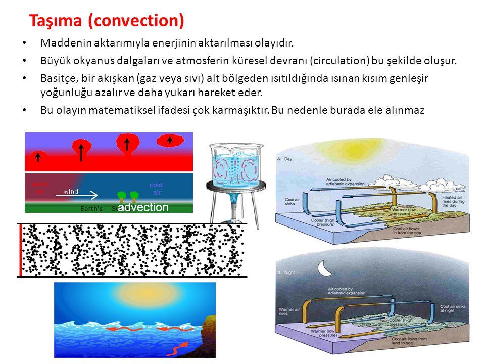 Taşıma (convection) Maddenin aktarımıyla enerjinin aktarılması olayıdır.