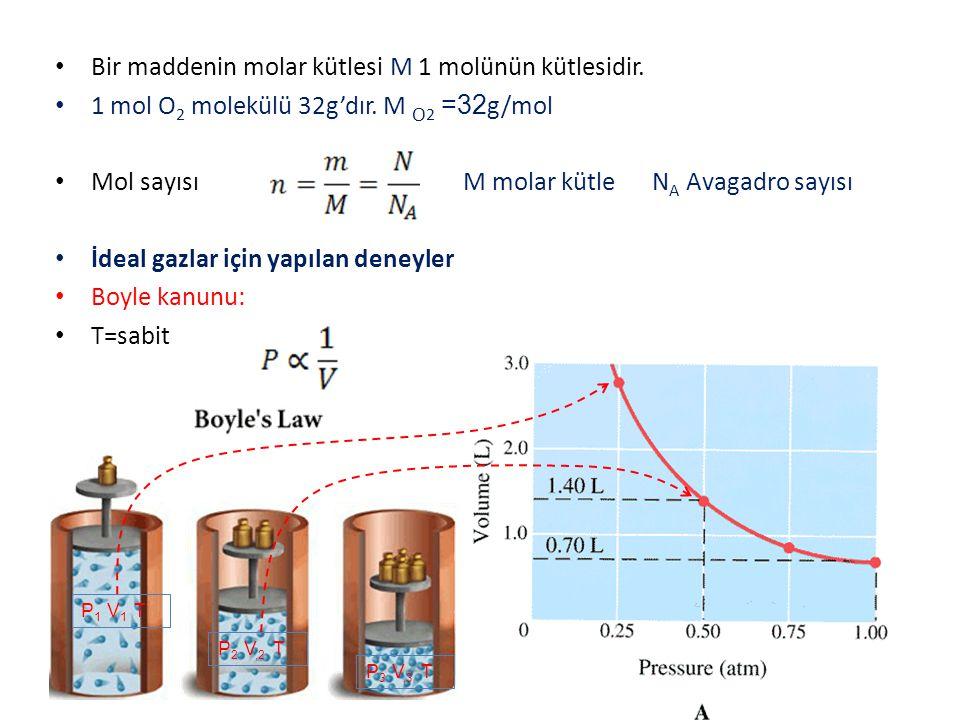 Bir maddenin molar kütlesi M 1 molünün kütlesidir.