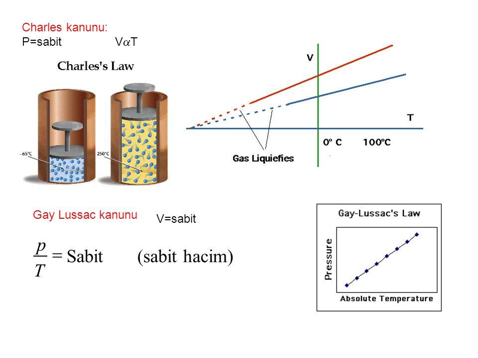 p = Sabit (sabit hacim) T Charles kanunu: P=sabit VT