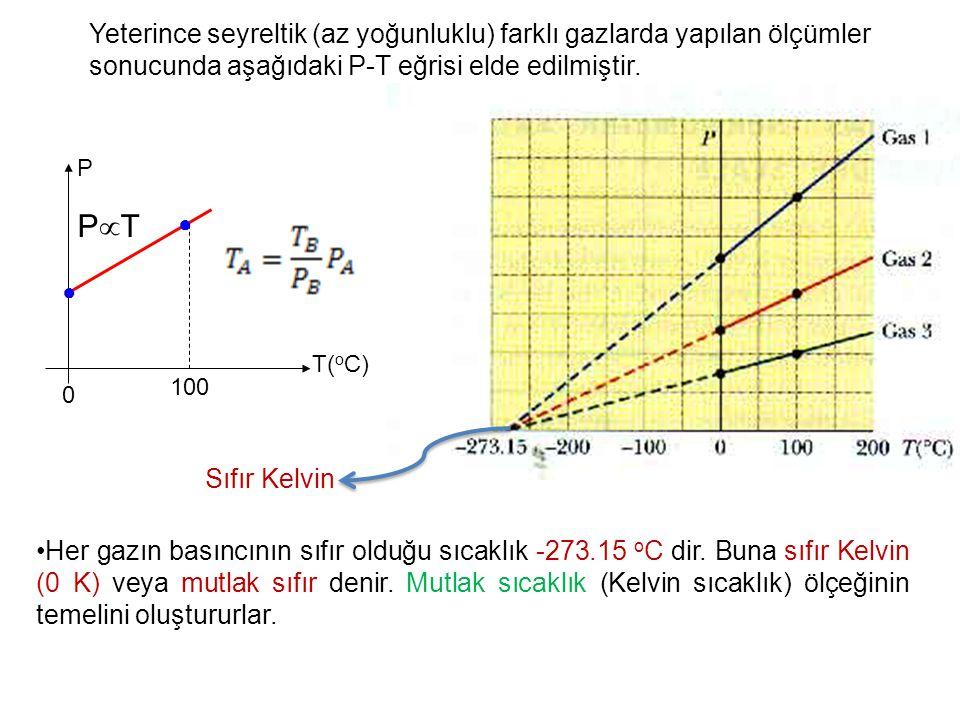 Yeterince seyreltik (az yoğunluklu) farklı gazlarda yapılan ölçümler sonucunda aşağıdaki P-T eğrisi elde edilmiştir.