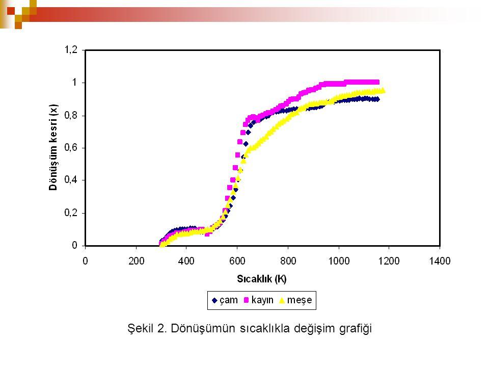 Şekil 2. Dönüşümün sıcaklıkla değişim grafiği