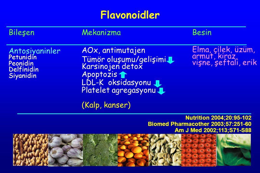 Flavonoidler Bileşen Antosiyaninler Mekanizma AOx, antimutajen