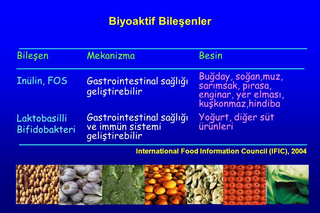 Biyoaktif Bileşenler Bileşen Inülin, FOS Laktobasilli Bifidobakteri