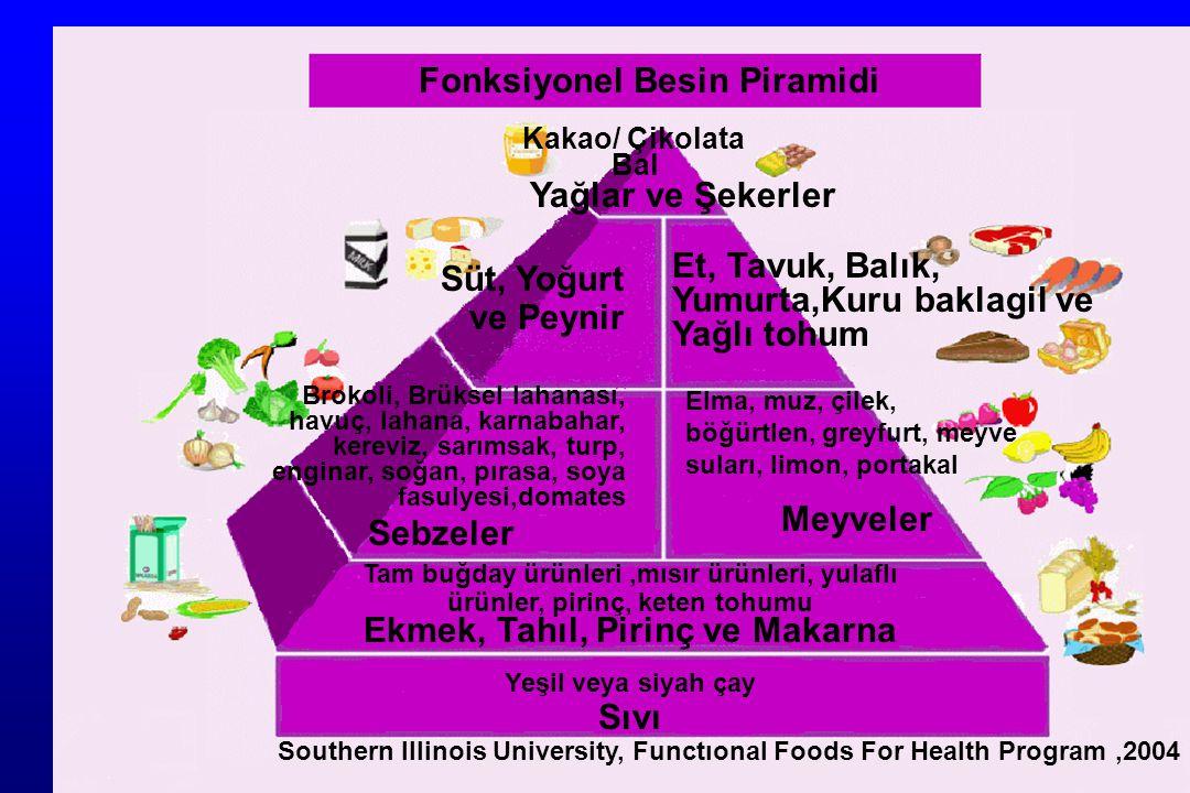 Fonksiyonel Besin Piramidi Ekmek, Tahıl, Pirinç ve Makarna