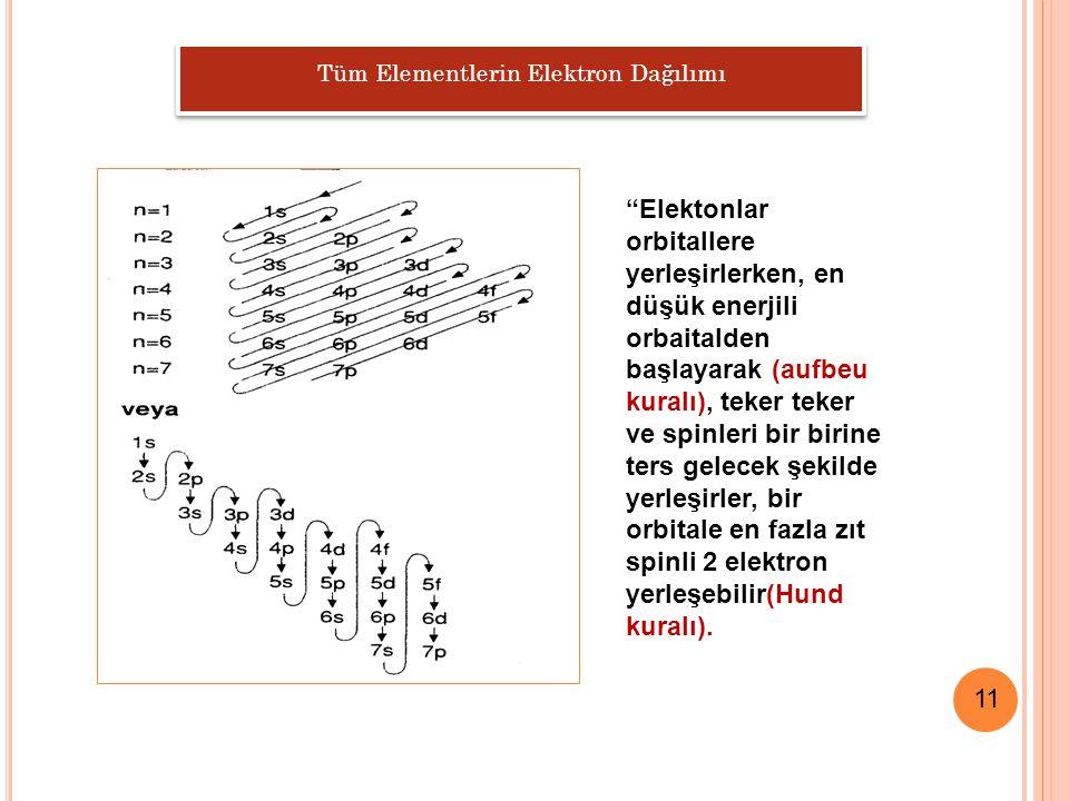 Tüm Elementlerin Elektron Dağılımı