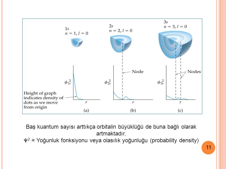 2 = Yoğunluk fonksiyonu veya olasılık yoğunluğu (probability density)