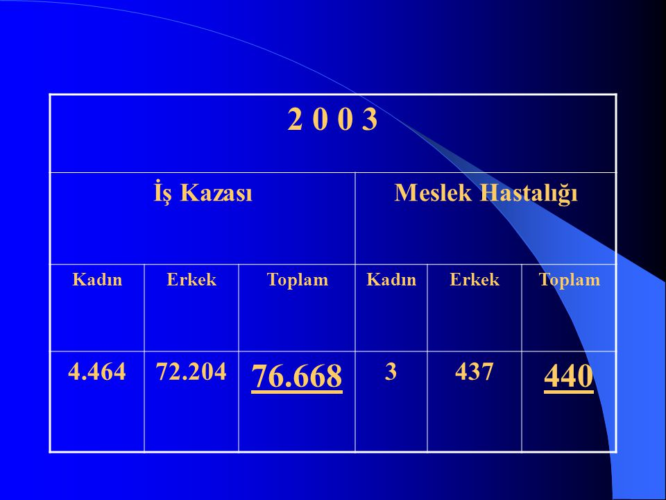 2 0 0 3 76.668 440 İş Kazası Meslek Hastalığı 4.464 72.204 3 437 Kadın
