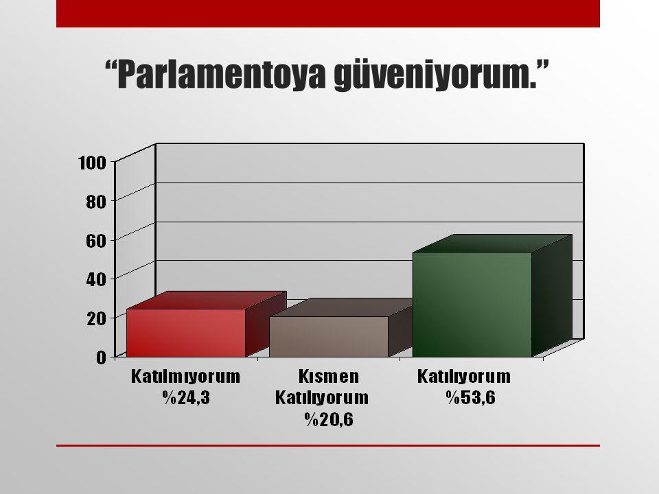 Parlamentoya güveniyorum.