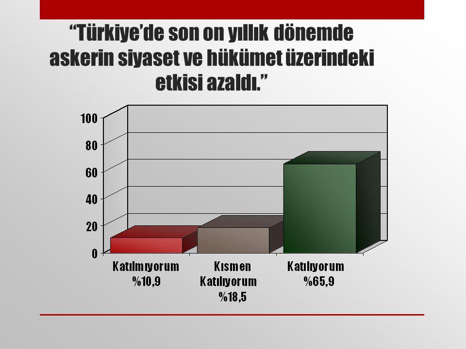 Türkiye'de son on yıllık dönemde askerin siyaset ve hükümet üzerindeki etkisi azaldı.