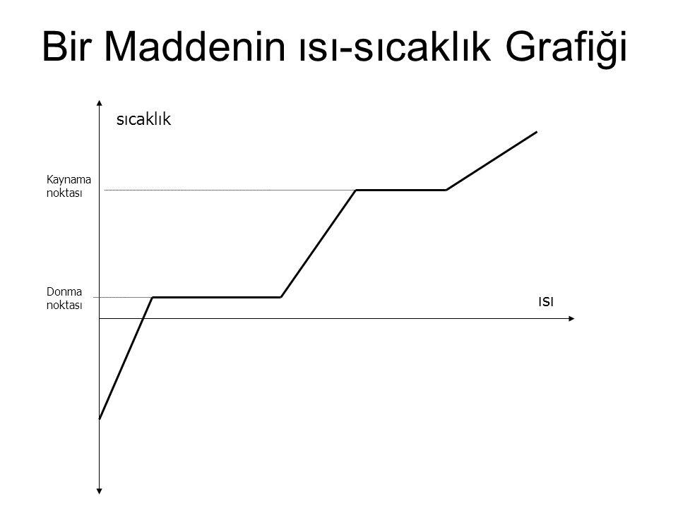 Bir Maddenin ısı-sıcaklık Grafiği