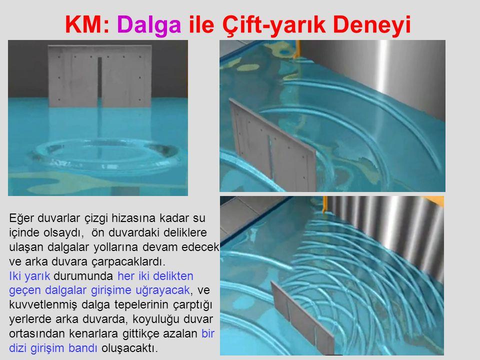 KM: Dalga ile Çift-yarık Deneyi