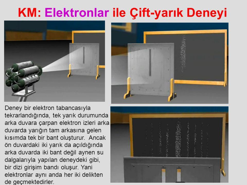 KM: Elektronlar ile Çift-yarık Deneyi