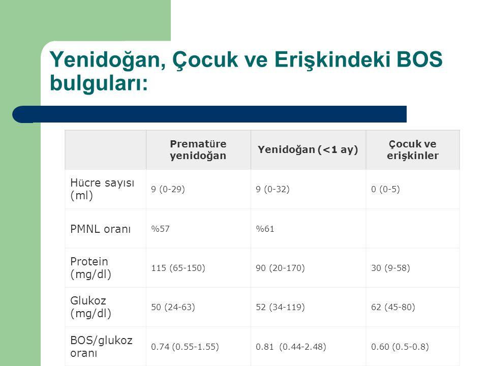 Yenidoğan, Çocuk ve Erişkindeki BOS bulguları: