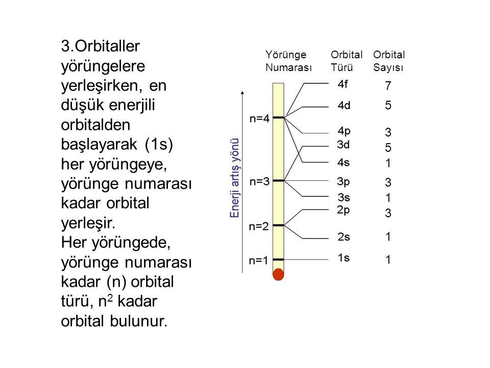3.Orbitaller yörüngelere yerleşirken, en düşük enerjili orbitalden başlayarak (1s) her yörüngeye, yörünge numarası kadar orbital yerleşir.
