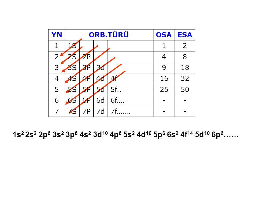 YN ORB.TÜRÜ. OSA. ESA. 1. 1S. 2. 2S. 2P. 4. 8. 3. 3S. 3P. 3d. 9. 18. 4S. 4P. 4d. 4f.