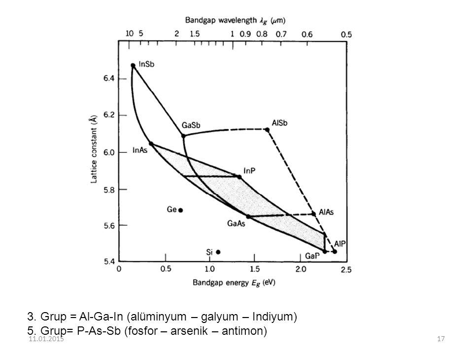 3. Grup = Al-Ga-In (alüminyum – galyum – Indiyum)