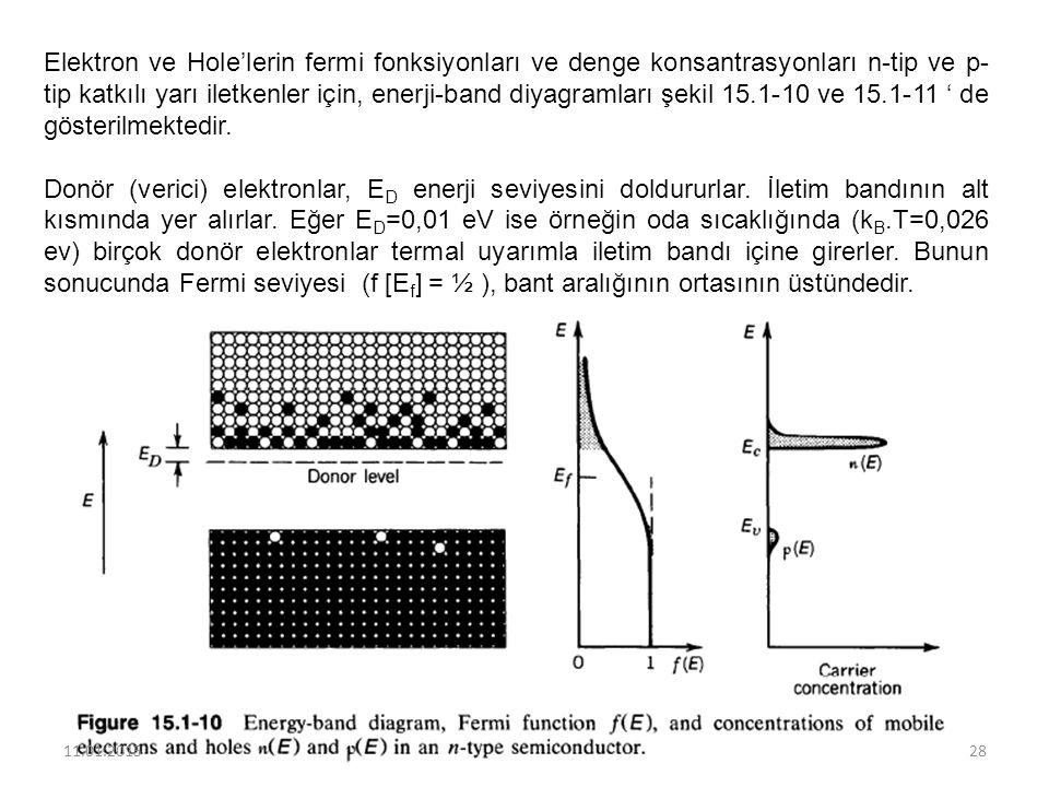 Elektron ve Hole'lerin fermi fonksiyonları ve denge konsantrasyonları n-tip ve p-tip katkılı yarı iletkenler için, enerji-band diyagramları şekil 15.1-10 ve 15.1-11 ' de gösterilmektedir.