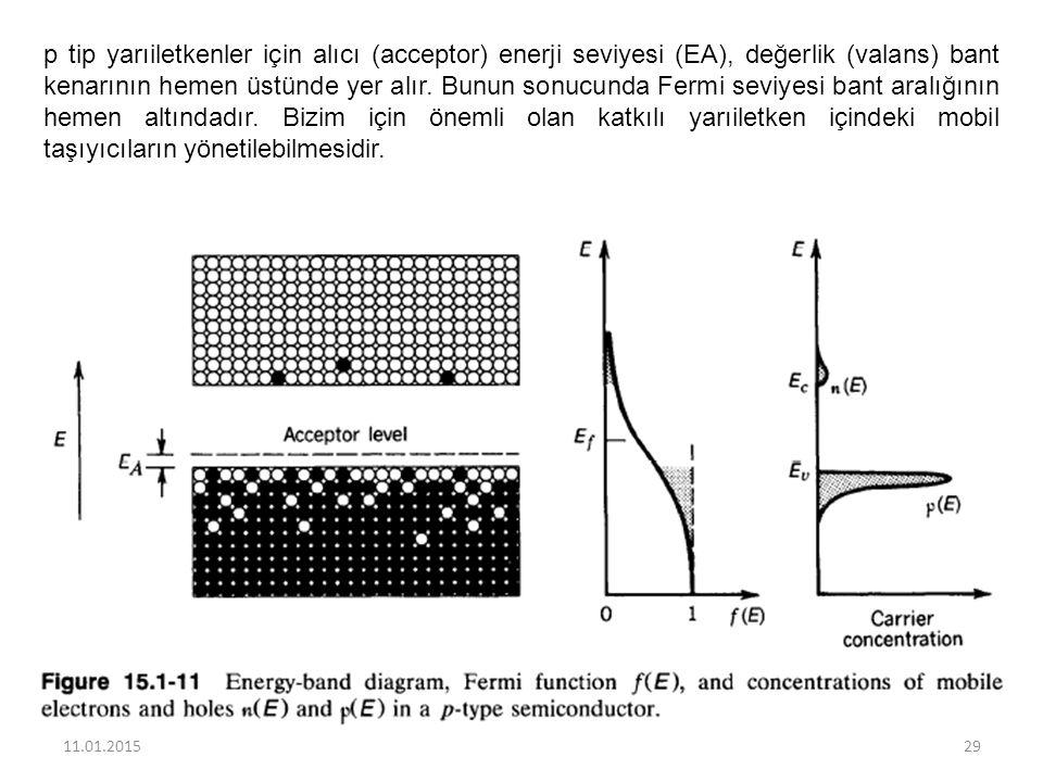 p tip yarıiletkenler için alıcı (acceptor) enerji seviyesi (EA), değerlik (valans) bant kenarının hemen üstünde yer alır. Bunun sonucunda Fermi seviyesi bant aralığının hemen altındadır. Bizim için önemli olan katkılı yarıiletken içindeki mobil taşıyıcıların yönetilebilmesidir.