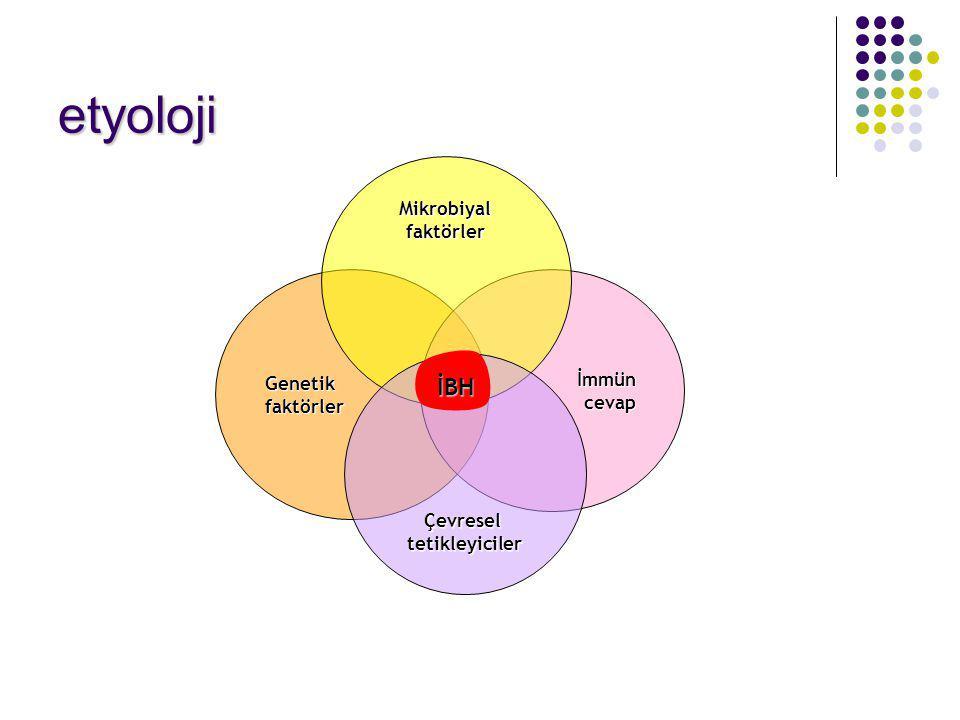 etyoloji İBH Mikrobiyal faktörler Genetik İmmün faktörler cevap