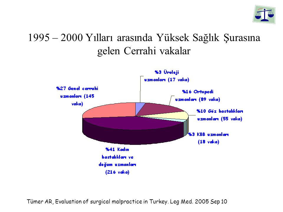 1995 – 2000 Yılları arasında Yüksek Sağlık Şurasına gelen Cerrahi vakalar