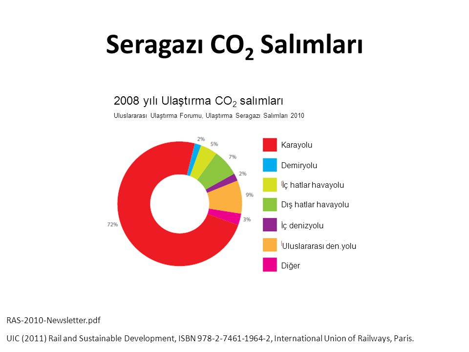Seragazı CO2 Salımları 2008 yılı Ulaştırma CO2 salımları