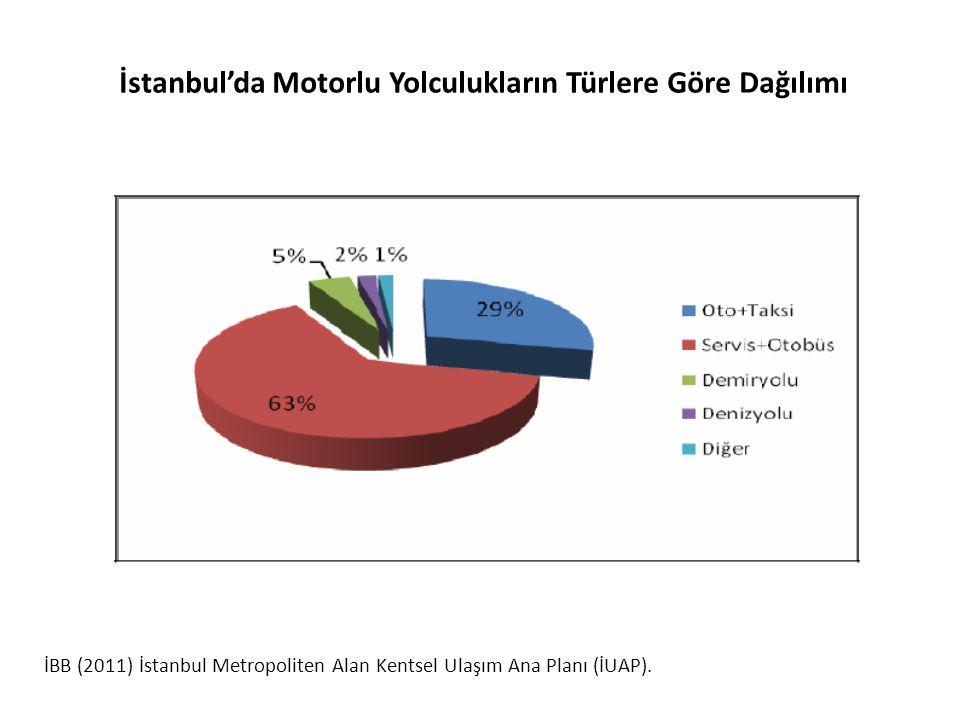 İstanbul'da Motorlu Yolculukların Türlere Göre Dağılımı
