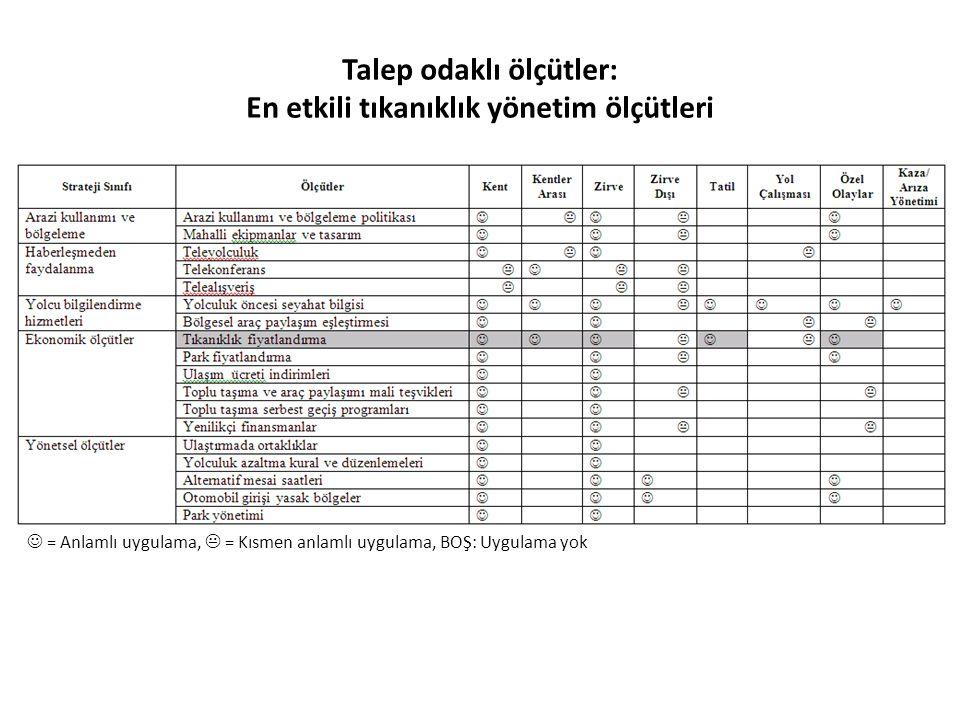 Talep odaklı ölçütler: En etkili tıkanıklık yönetim ölçütleri