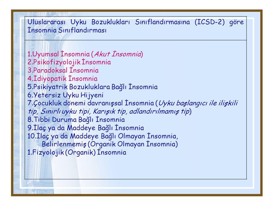 Uluslararası Uyku Bozuklukları Sınıflandırmasına (ICSD-2) göre İnsomnia Sınıflandırması