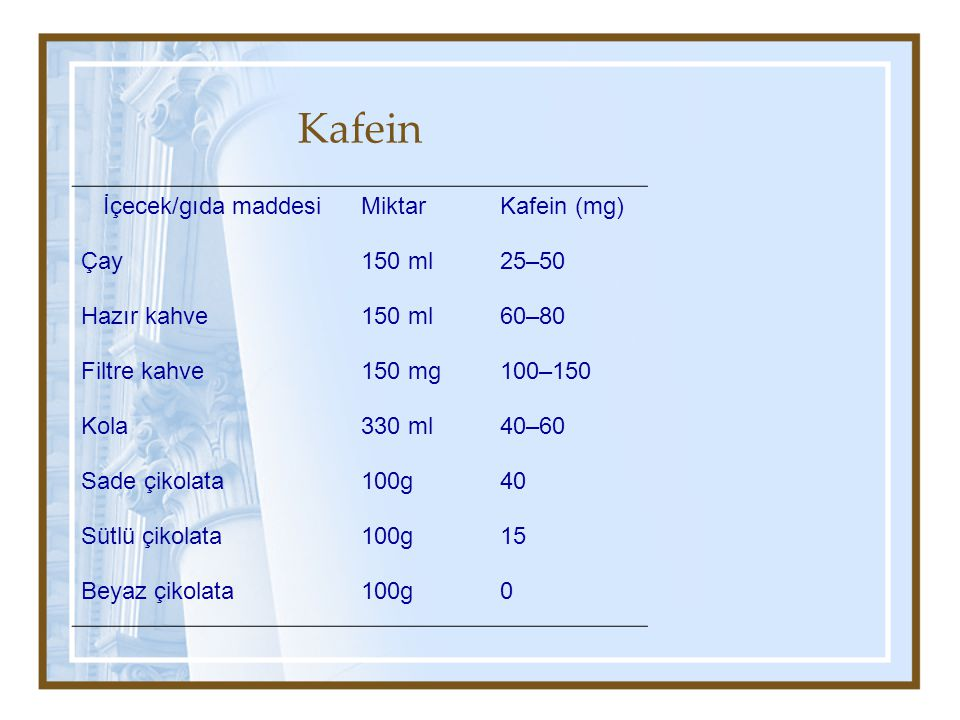 Kafein İçecek/gıda maddesi Miktar Kafein (mg) Çay 150 ml 25–50
