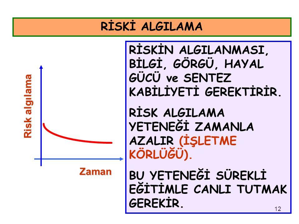 RİSK ALGILAMA YETENEĞİ ZAMANLA AZALIR (İŞLETME KÖRLÜĞÜ).