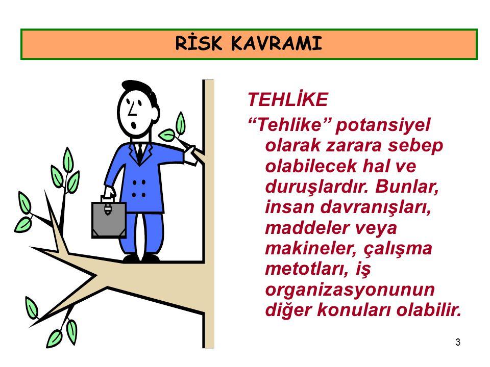 RİSK KAVRAMI TEHLİKE.