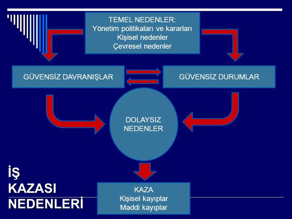 Yönetim politikaları ve kararları