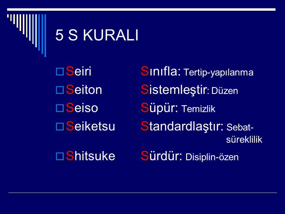 5 S KURALI Seiri Sınıfla: Tertip-yapılanma Seiton Sistemleştir: Düzen